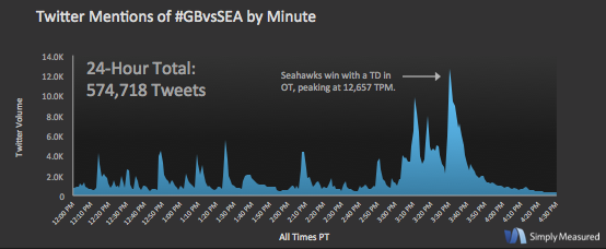 The #GBvsSEA game amassed over a half a million mentions yesterday, with a total of 574,718 Tweets. Go @Seahawks! http://t.co/7t9oSiJ3TX