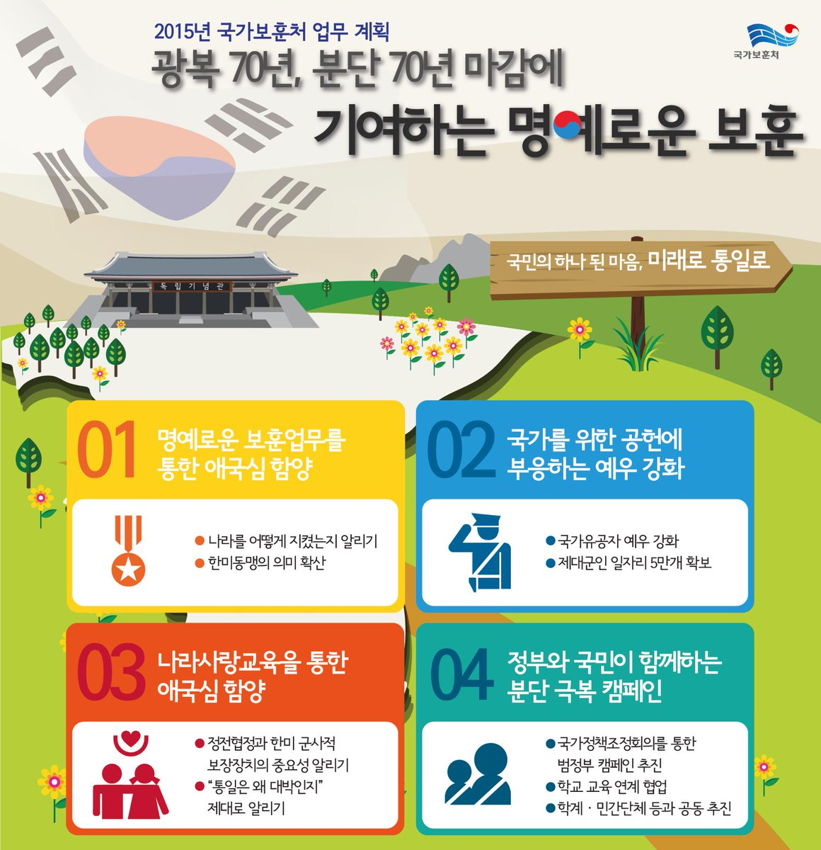 [RT이벤트]2015년 국가보훈처는 광복70년, 분단70년 마감에 기여하는 명예로운 보훈을 위해 최선을 다하겠습니다!(~2.11) http://t.co/Knrex1Bpmk #2015명예로운보훈인포 http://t.co/KdkslAXIVZ