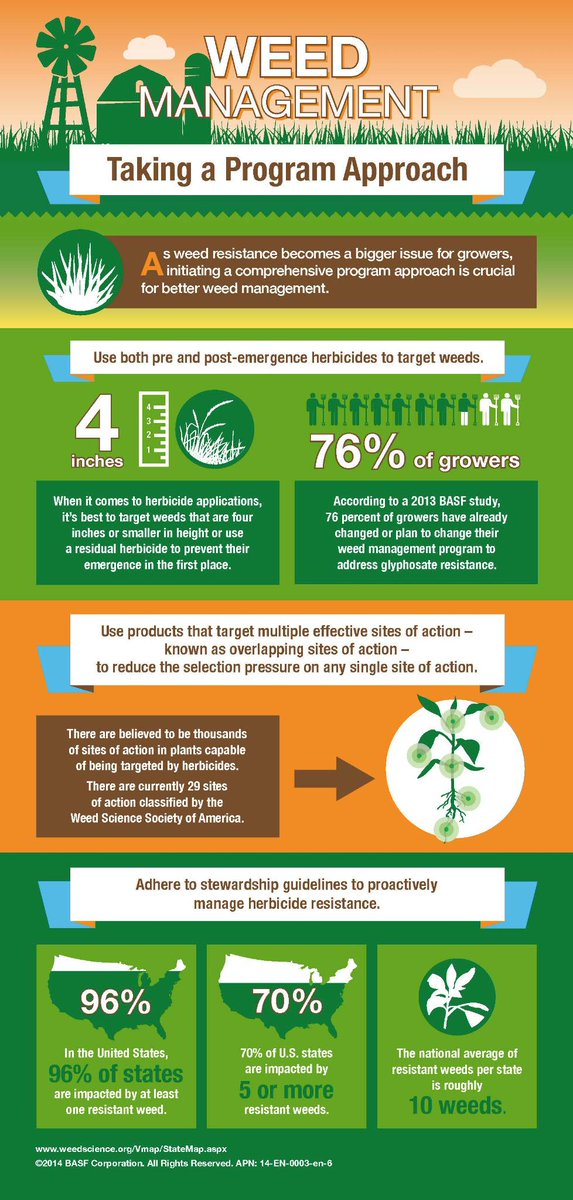 76% of growers have modified their weed-management plans to fight glyphosate-resistant weeds. See more here: #agchat http://t.co/9Kbqrdecvu