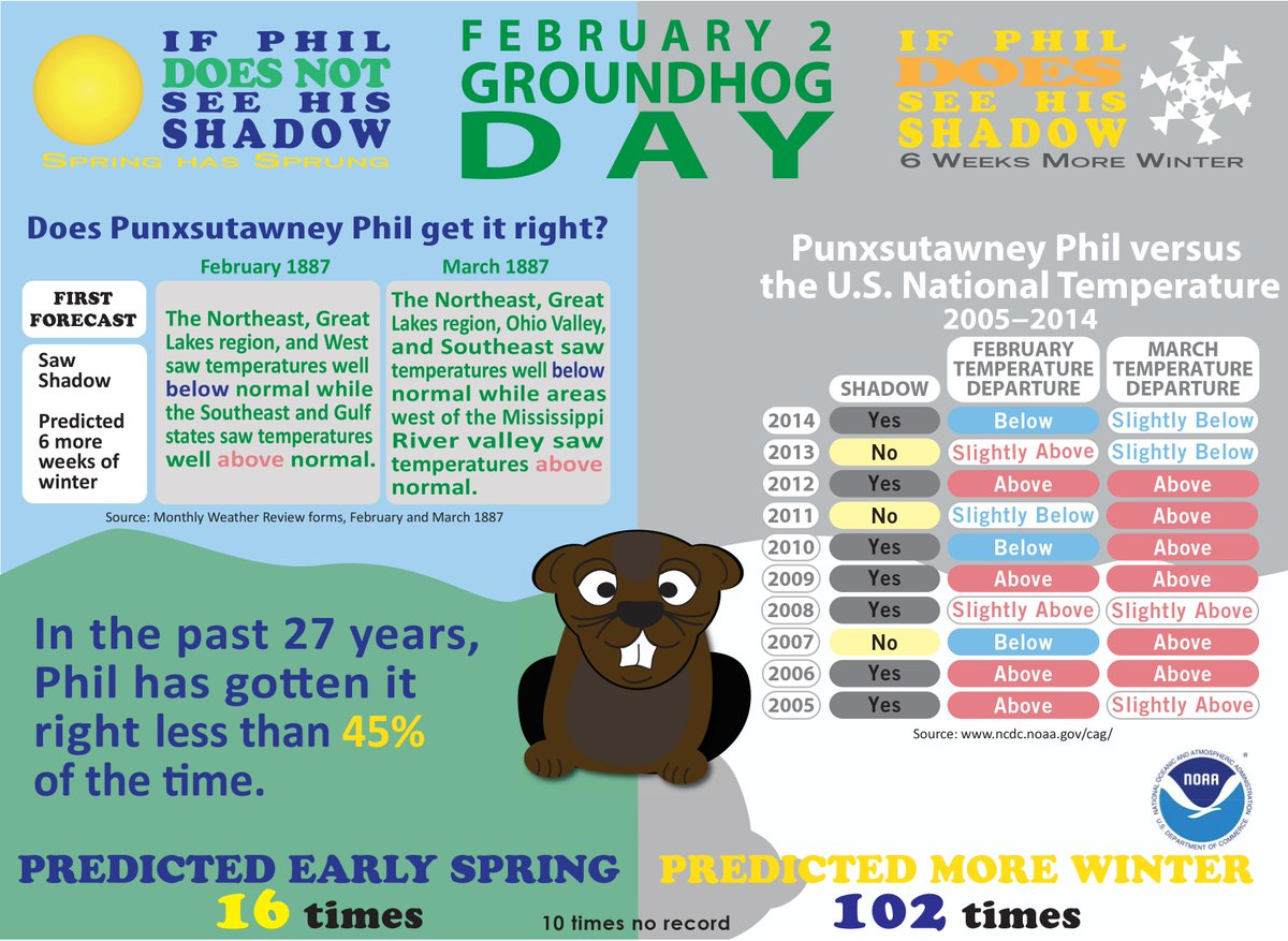 RT @NOAANCDC: PunxsutawneyPhil saw his shadow on 1st GroundhogDay in 1887. How'd he do?