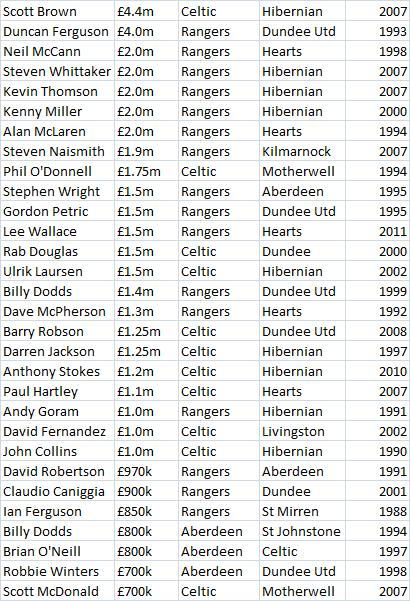 By request. Biggest transfers between two Scottish clubs. http://t.co/8VNtCagf0S