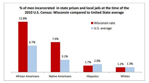 incarceration of african american males 2 essay The rise in incarceration rates has also disproportionately affected minority populations, the report found in 2011, for example, about 40 percent of those behind bars were black, although african americans and others of african descent make up only 132 percent of the us population, one study found hispanics also were over-represented in prison, at.