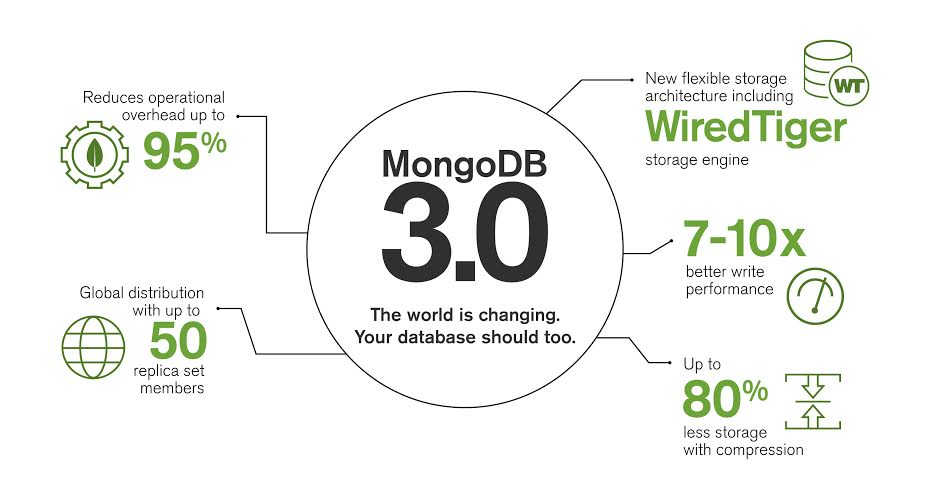 Announcing #MongoDB 3.0. Hear @eliothorowitz's thoughts. http://t.co/sjrQSpkfgN http://t.co/dOjNJlo6FF