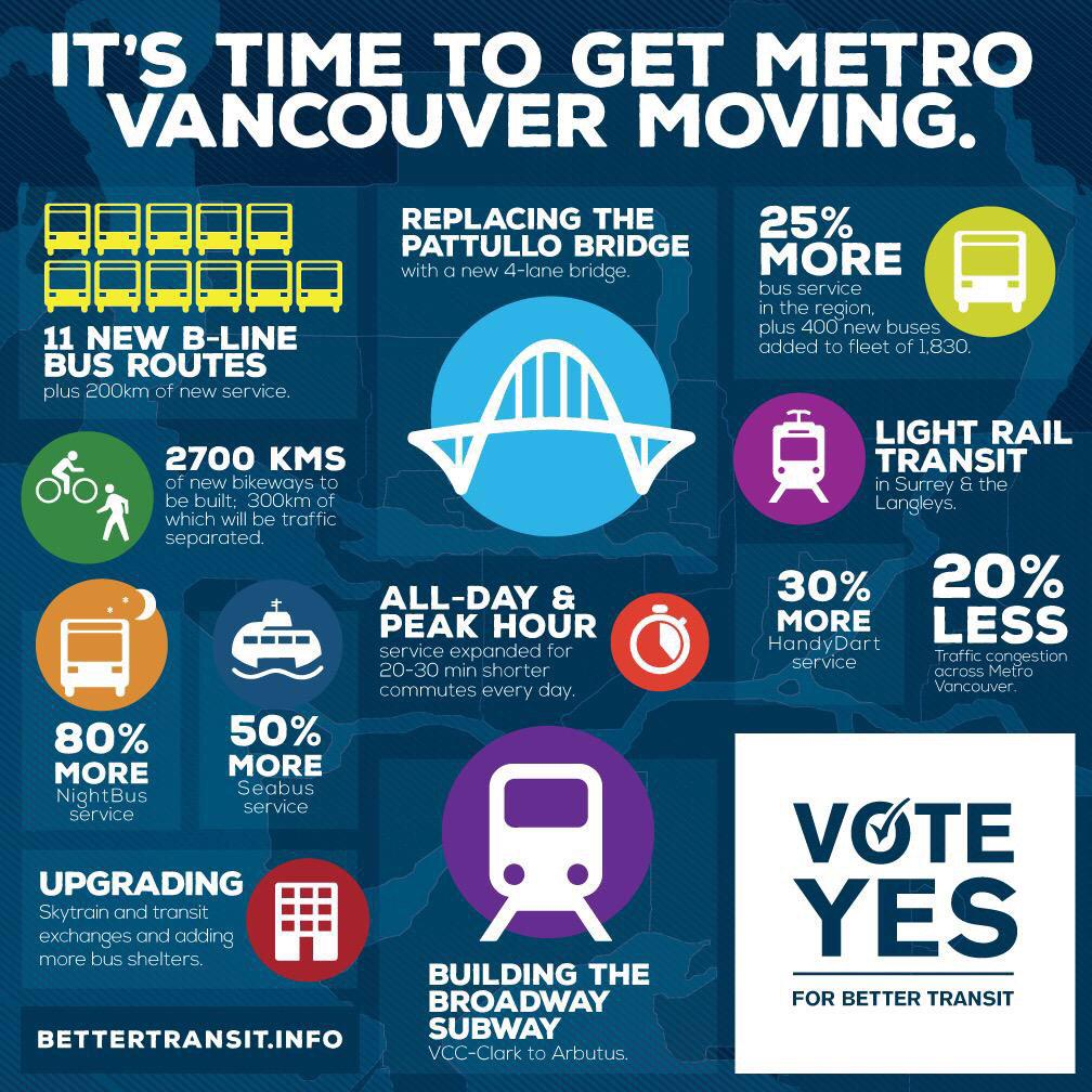 It's time to get Metro #Vancouver moving. RT if you agree. #TransitReferendum http://t.co/NED4dJF94f
