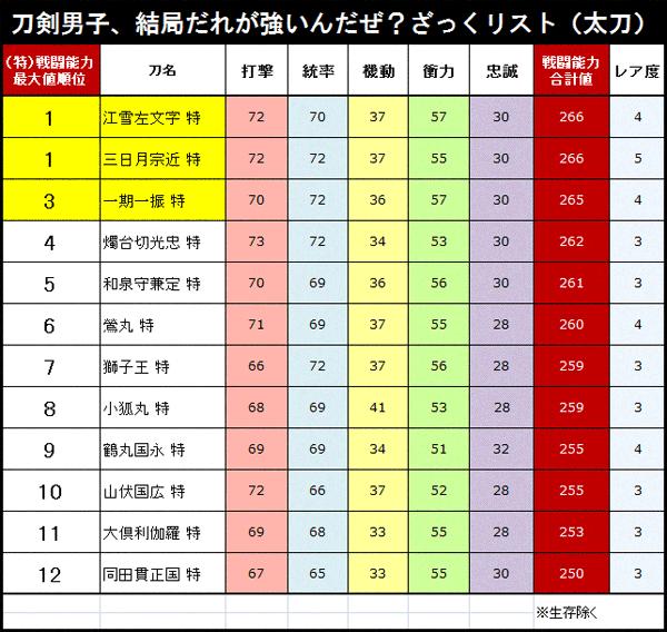 あ、江雪が1位になってるけど、厳密には江雪と三日月が同点一位ですね。てことで修正。 たぬき、攻撃系強そうに見えるんだけど最大値が低めだなぁ… #刀剣乱舞 http://t.co/J5pQ53ZZW5
