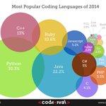 And the most popular #coding language of 2014 is... #Cplusplus #Java #Python #JavaScript #ObjC #PHP #Csharp #Golang http://t.co/N7NJMF9LNV