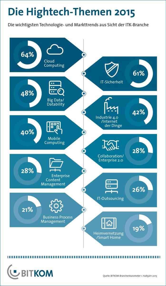 BITKOM-Trendumfrage: Industrie 4.0 erstmals unter den Top-Themen des Jahres. http://t.co/JlAL1jbx8Z http://t.co/9mbcV1SejC