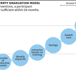 The graduation approach is an intensive, integrated method that helps the ultra-poor http://t.co/cOAu9HrIMp http://t.co/IXah9vkKuC