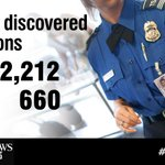 TSA has found over 300% more firearms in carry-on bags since 2005. http://t.co/e2yeOZSpZJ