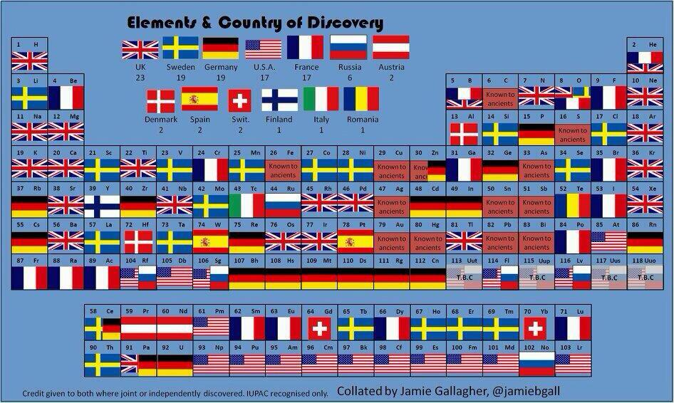 Created by @JamieBGall RT @amazingmap: The periodic table of elements and the countries they were discovered in http://t.co/MaOPQiQzML