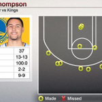 Have a 3rd quarter, Klay Thompson. Thompson scores 37 of the Warriors 41 points in the 3rd quarter. http://t.co/9jzWF2gUZT