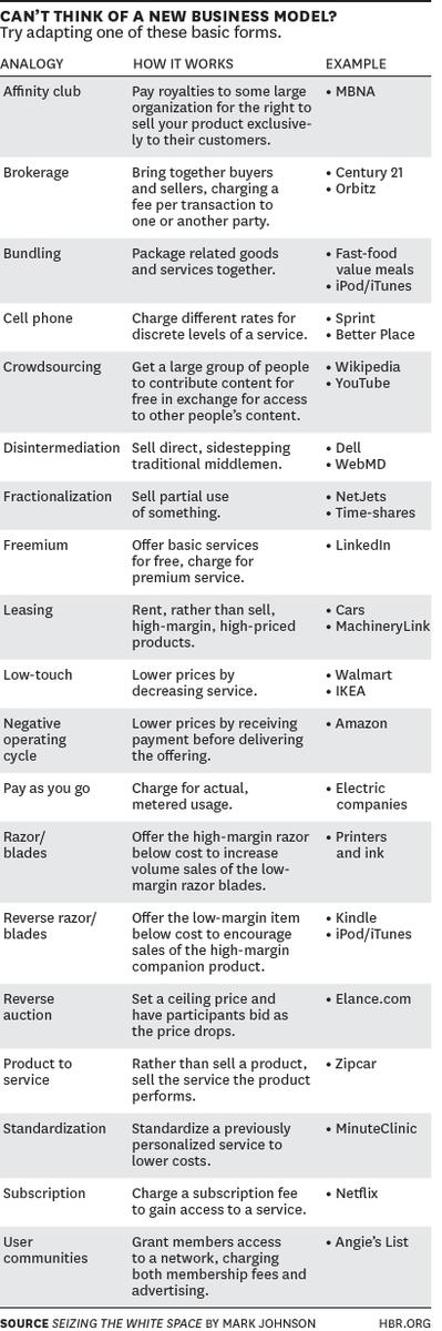 Great overview @InnosightTeam @AlexOsterwalder RT @HarvardBiz: What is a business model? http://t.co/ZkqIpE2rOw http://t.co/xctzbCWjxS
