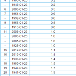 Through the 23rd of January, we have had the 25th least snowiest snow (Oct 1 - Jan 23) on record. http://t.co/mH01DEm9DL
