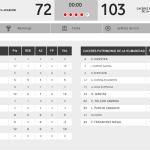 Los números del partido Vs @araberri Ha sido nuestra victoria número 13 y 4 derrotas. Seguimos apretando arriba http://t.co/RJOoITjX2C
