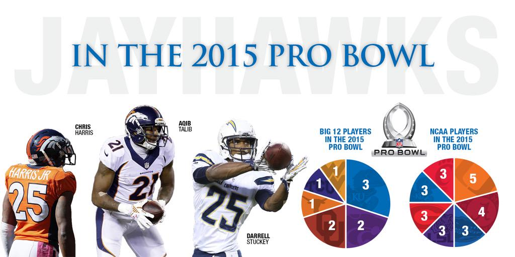 Kansas leads @Big12Conference & is 1-of-7 schools in the NCAA to have 3 or more players tabbed for the 2015 Pro Bowl http://t.co/ymeT5mXYcz