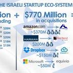 Over $900M in one Week. January 2015, Israel. #startupnation #israel http://t.co/HlvaSLUKQM