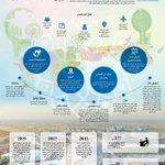 إكسبو 2020 #دبي نقطة انطلاق لرؤية متقدمة ومستدامة لعقود قادمة http://t.co/8cJ82ZJPOf http://t.co/SA6DeQLfnY