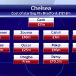Here are the costs of @chelseafc and @officialbantamss starting XIs yesterday #SSNHQ http://t.co/xx5i9UkCtz