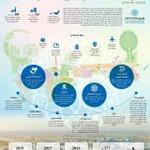 #إكسبو2020 #دبي نقطة انطلاق لرؤية متقدمة ومستدامة لعقود قادمة http://t.co/vtpIaCewSk http://t.co/SKrZ7UI0zt
