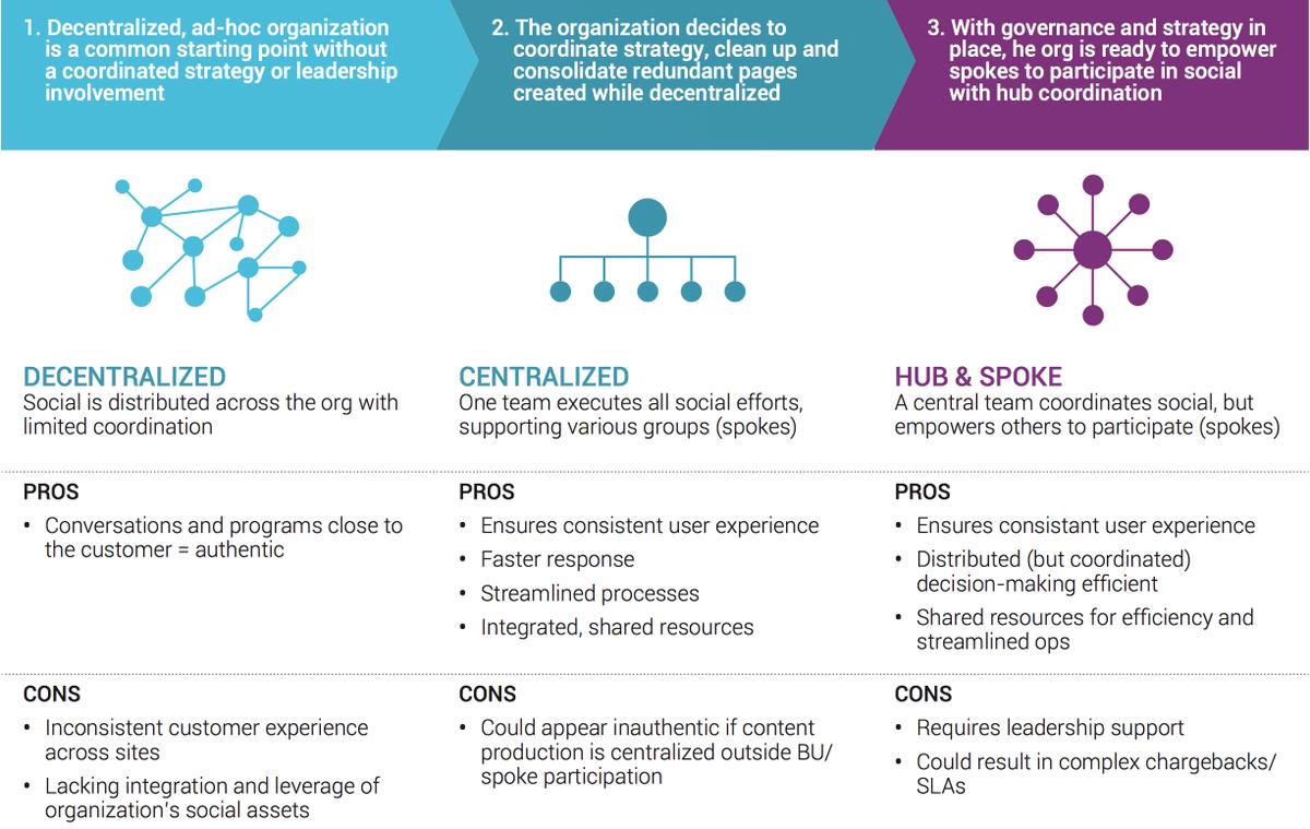 Infograph RT @demainlaveille: Social Business structure Pros & Cons #socialbusiness http://t.co/dp2dV9ti9u