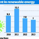 Obama jst annced climate goals w/ India, where invstmnt in clean energy cld top $10bn in 2015 http://t.co/4Df9rSN0oE http://t.co/ytQCSb87FT