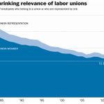 Union membership rose in 2014. But the movement is still slipping downward. http://t.co/kLVuV7F4vr http://t.co/V9KCTQhROo