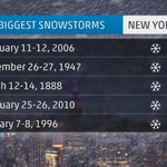 """Here are the top 5 biggest snowstorms for New York City. Current forecast: 18-24"""" (@NYC) http://t.co/GK0Tn2qmNj"""