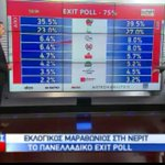 State TV exit poll - Syriza leads with wide margin. Potami and Golden Dawn level 3rd #Greece #ekloges2015 http://t.co/pzEWpw3Z8c