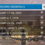 "Boston accum. could rival snowiest storm on record: 27.6"" Feb. 17-18 2003. http://t.co/0LpT0SvXqB (via @gdimeweather) http://t.co/UURtzqyJpm"