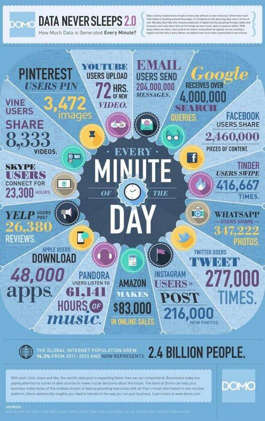 1 minute on the Internet:  204 million emails 4m Google searches 2.5m Facebook shares 417k Tinder swipes 277k Tweets http://t.co/Dr6oJ5V3Yr