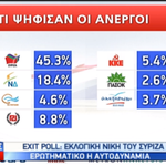 State TV NERIT shows that the unemployed voted in huge numbers for #Syriza @neritnetwork #greeceElections #exitpoll http://t.co/gOFLo7M11m