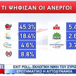 According to exit polls, the unemployed Greeks voted like this #GreekElections #ekloges2015 http://t.co/PoKdOveLsk
