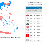"""""""@jmsardo: #Grece: 1st results with 4% counted. #Syriza: 34,2% ND: 30,9% AD: 6,1% PASOK: 5,8% #ekloges2015 http://t.co/4oHDbBk5il"""""""