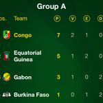 GROUP A: Congo and Equatorial Guinea are going to the Quarter-finals! #GABEQG #CGOBFA #AFCON2015 http://t.co/g37zbh2uDj