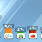 Very low numbers for ND & PASOK among young voters. #ekloges2015 http://t.co/MVHbjvbBZr