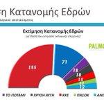 В Греции на выборах побеждает Сириза.. http://t.co/KGZw19Cw1W