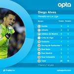 4 - Diego Alves le ha parado cuatro penaltis de cinco al Sevilla en La Liga, más que a ningún otro equipo. Goliat. http://t.co/JJIOAahm3Q