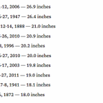 Five of NYCs ten biggest snowstorms ever have come in the last 12yrs, this could make it six http://t.co/4bd8sPnQVR http://t.co/JV706S1D9P