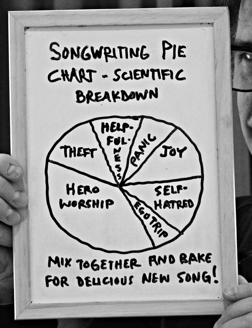 Finally! Songwriting made scientific. Here's my pie chart explaining how it's done: http://t.co/LBAqo84ICj