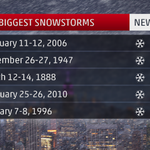 """#NYC may see one of their TOP 5 record highest #snowfalls if they receive 20""""+ #Juno #BLIZZARDof2015 #NYwx #Northeast http://t.co/qYUtZT6jxu"""