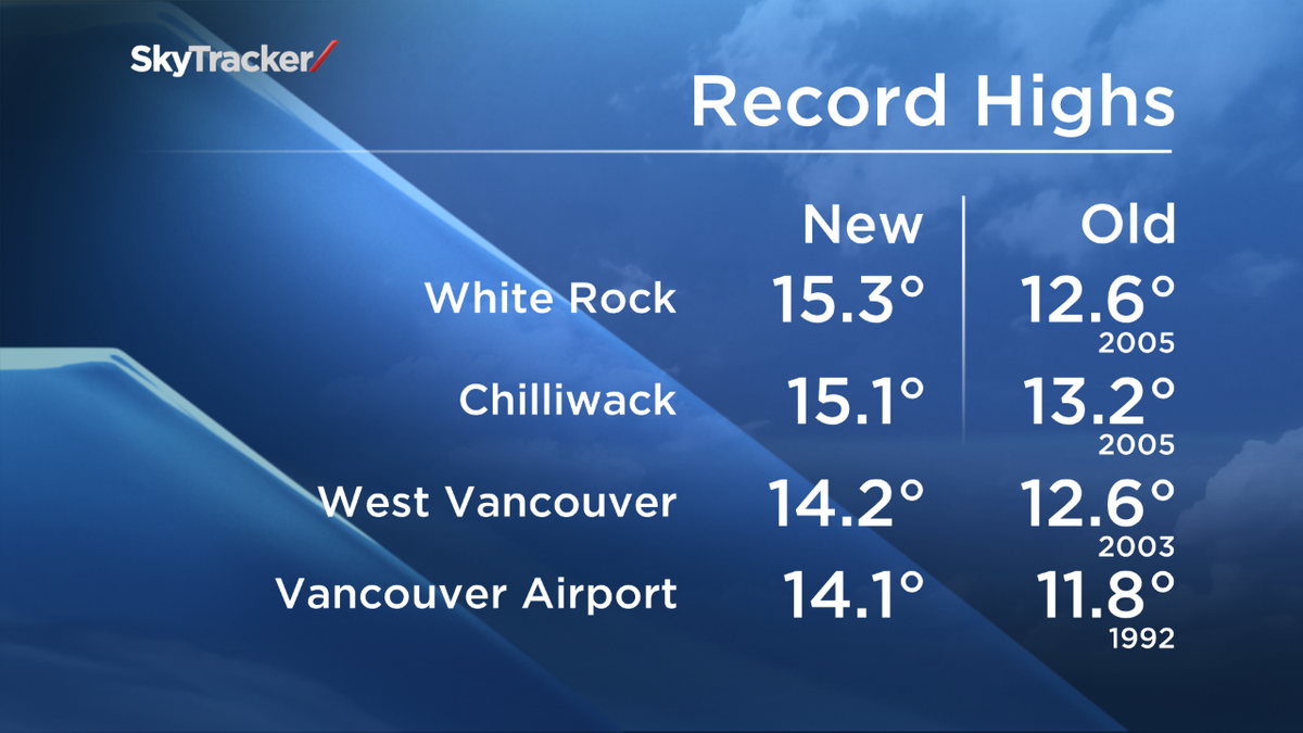 Temperature records were broken all across the Lower Mainland today.Sure was beautiful! @GlobalBC http://t.co/9hvTFWLcdA