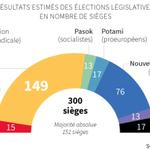 Quelle répartition des sièges au sein du nouveau Parlement grec? http://t.co/KEEux9Kl30 http://t.co/wViU9yKL1G