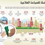 « #دبي_الطبية» تطلق مشروعات نوعية لتطوير القطاع في المنطقة http://t.co/MW14fBDJjG http://t.co/puK8CVRxBz