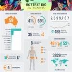 The triple j #Hottest100 2014 in numbers. http://t.co/fEpL70ZF8j