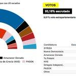 Syriza acaricia la mayoría absoluta en Grecia con una victoria histórica http://t.co/hqLwPBqovy #Grecia2015 http://t.co/MaW8rV2l05