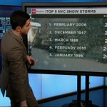 Whats the worst snowstorm youve experienced? NYC saw 26.9 inches in February 2006. http://t.co/pdfqv1TTqS