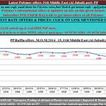 🅿🅱 #International Offers of #PPCP,CFR #MiddleEast 📧:pp@polymerbazaar.com Click:http://t.co/qB6J9SB33O http://t.co/K2gsrRVrEY 9374524365