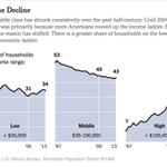 The middle class has been shrinking for almost half a century http://t.co/wLZoRTrneE http://t.co/454Mflf6ir