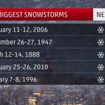 "Lovely ????????""@TODAYshow: These snowfall records could be buried this week: http://t.co/A2aU4tUmuy #Blizzardof2015 http://t.co/D2FuG4V2f1"""