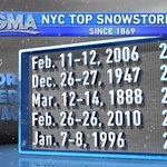 "To get into Top 10 snowfall for NYC , we need 18"". Top 5, need more than 20.2"" #blizzard @SamWnek @Wx_Max http://t.co/8wtC4KVxZA"